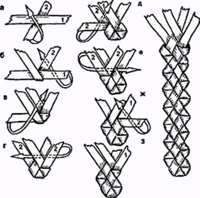 pletenie-iz-gazetnyh-trubochek-dlya-nachinayuschih-4 Плетение из газетных трубочек для начинающих пошагово: техника плетения, мастер класс, фото. Плетение корзин, шкатулок, коробок из газет для начинающих: схемы, загибы, фото