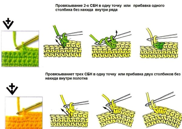Как вязать крючком для начинающих пошагово. Схемы и описание: пинетки, салфетки, мочалки, шаль