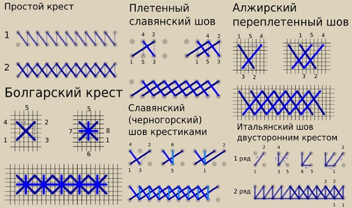 Как вышивать крестиком для начинающих по схеме правильно поэтапно. Инструкции, узоры, эскизы