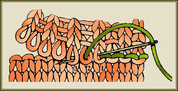 Как связать горловину спицами у свитера для начинающих пошагово из мохера, убавление, укороченными рядами
